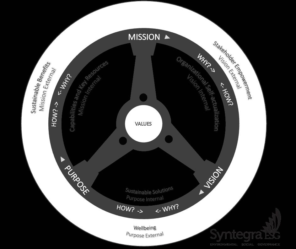 The Purpose Wheel