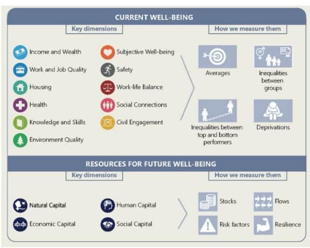 OECD Well-Being Framework