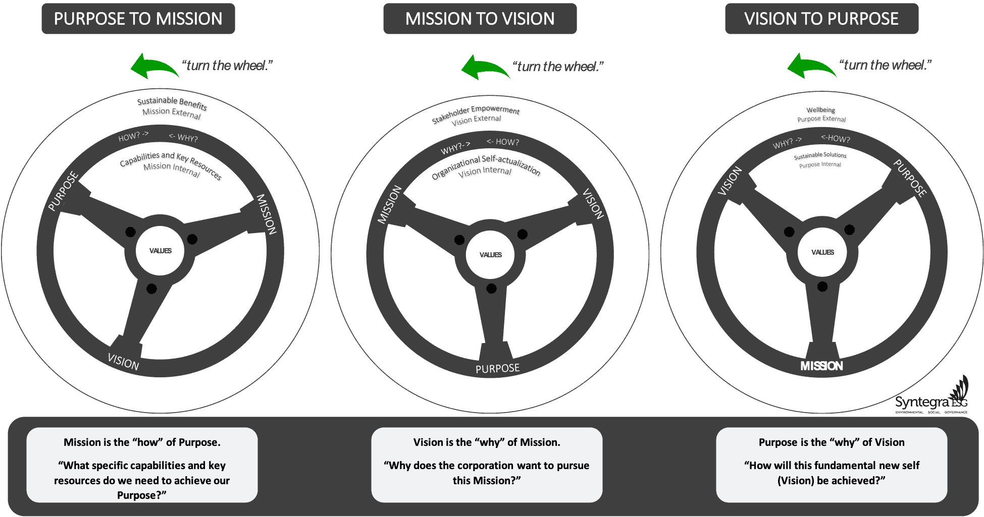 Turning the organizational purpose wheel