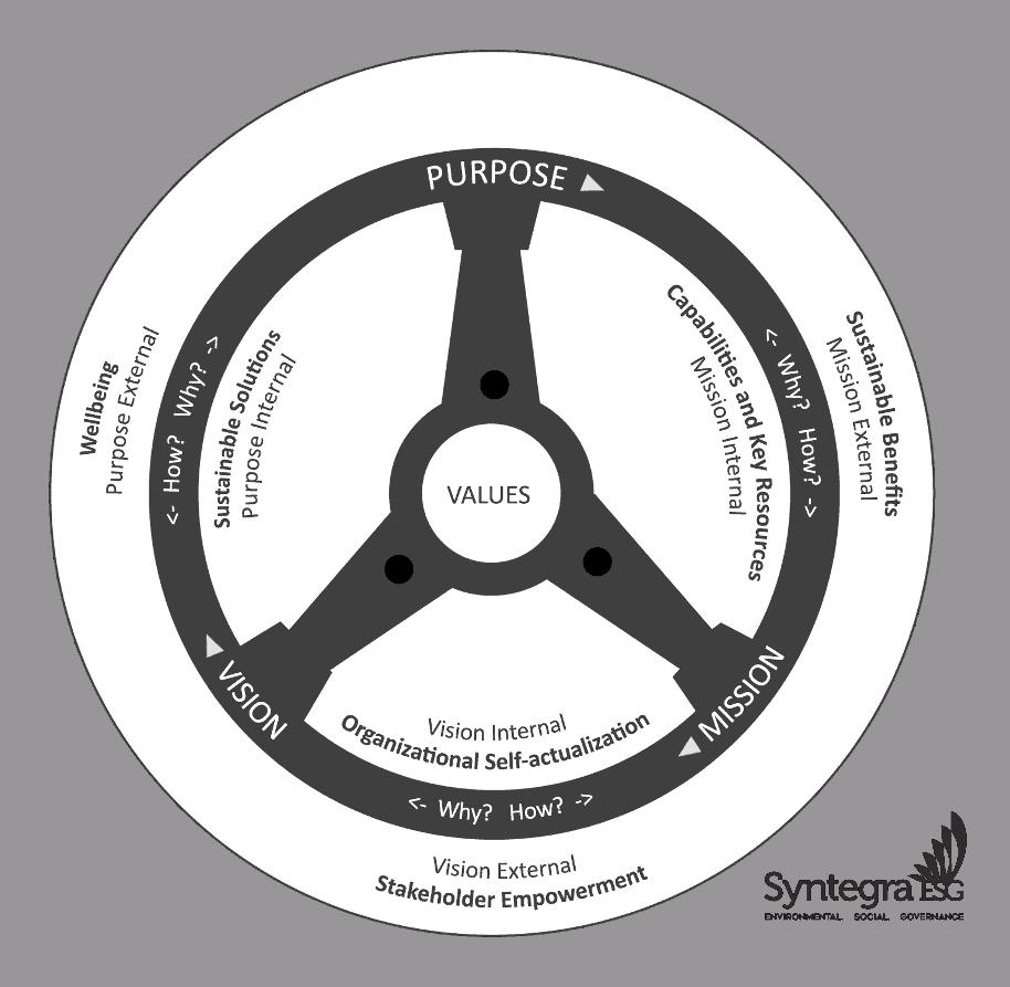 Organizational Purpose Wheel
